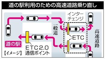 ETC2.0高速道路の途中下車