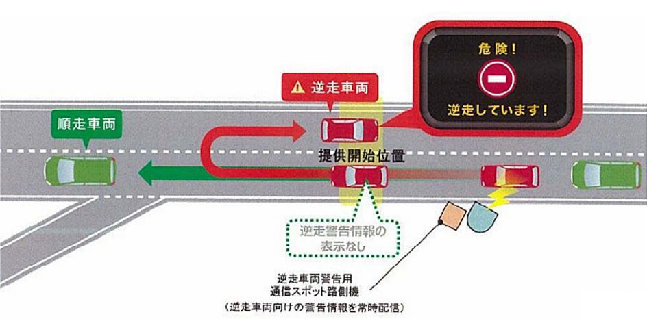 ETC2.0車載器では高速道路の逆走が警告される